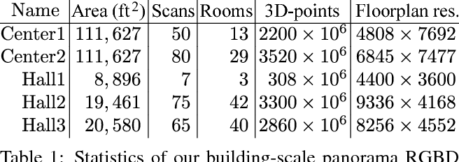 Figure 1 for Exploiting 2D Floorplan for Building-scale Panorama RGBD Alignment