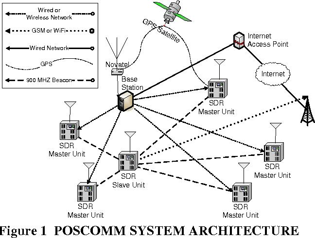 PDF] INDOOR NAVIGATION USING A SOFTWARE DEFINED RADIO