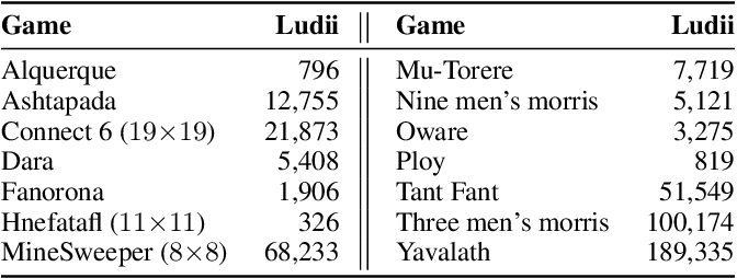 Figure 4 for Ludii - The Ludemic General Game System