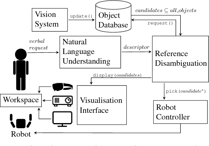 Figure 3 for A Comparison of Visualisation Methods for Disambiguating Verbal Requests in Human-Robot Interaction