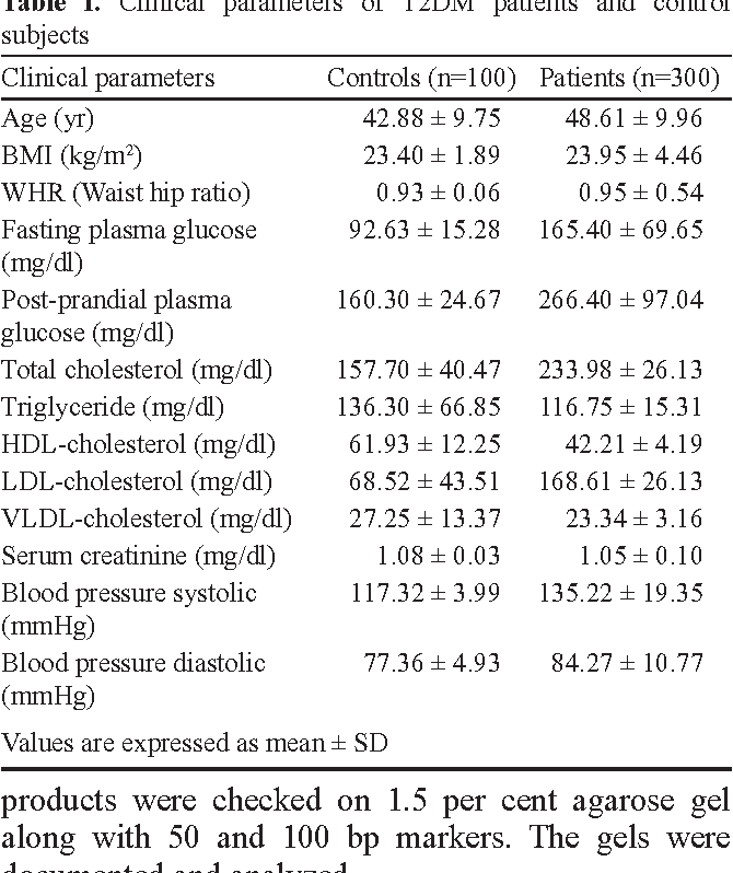 Table I. Clinical parameters of T2DM patients and control subjects