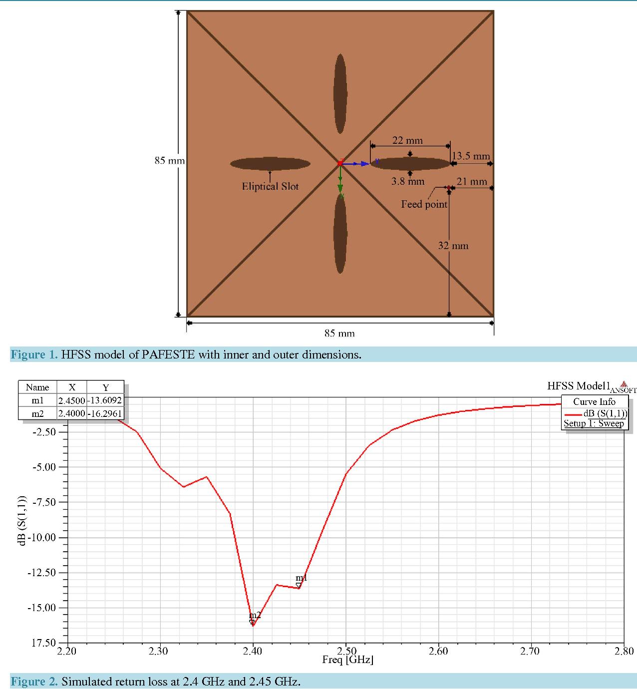 PDF] Beamforming and Angle-of-Arrival Estimation of Square