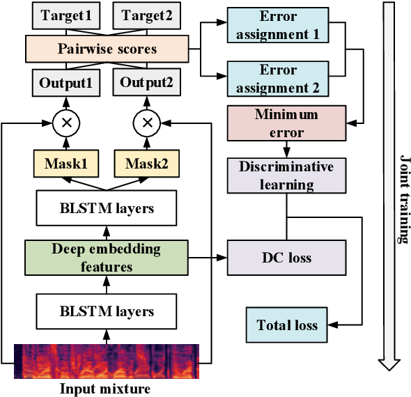 Figure 1 for Discriminative Learning for Monaural Speech Separation Using Deep Embedding Features