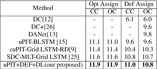 Figure 3 for Discriminative Learning for Monaural Speech Separation Using Deep Embedding Features