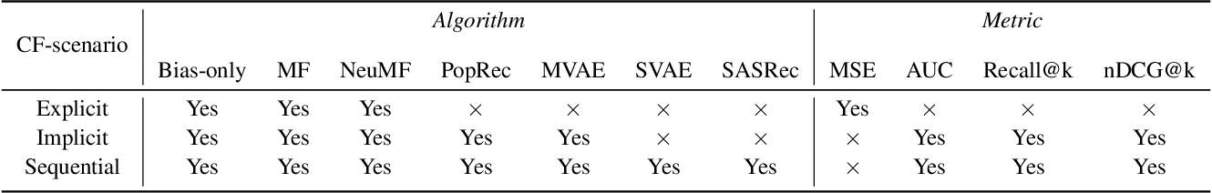 Figure 4 for SVP-CF: Selection via Proxy for Collaborative Filtering Data
