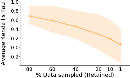 Figure 2 for SVP-CF: Selection via Proxy for Collaborative Filtering Data