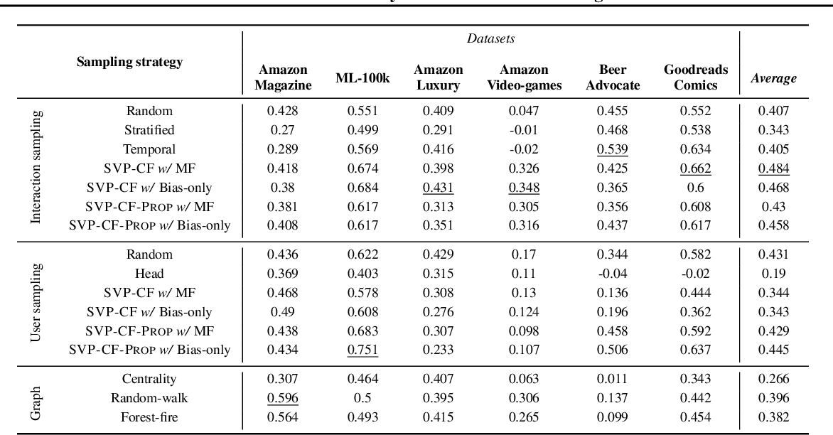 Figure 1 for SVP-CF: Selection via Proxy for Collaborative Filtering Data