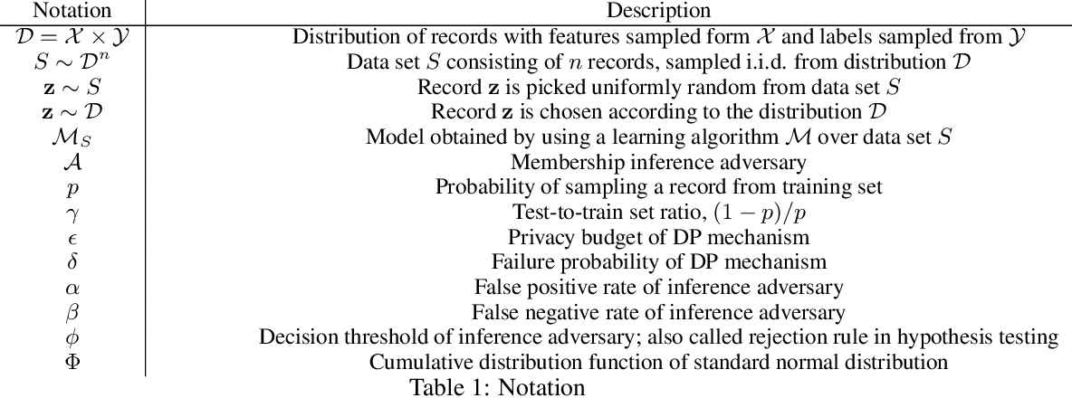 Figure 1 for Revisiting Membership Inference Under Realistic Assumptions