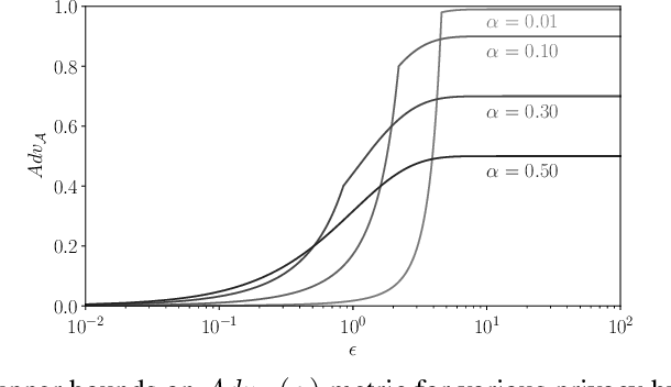 Figure 2 for Revisiting Membership Inference Under Realistic Assumptions