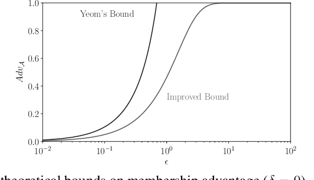 Figure 3 for Revisiting Membership Inference Under Realistic Assumptions