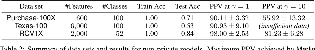 Figure 4 for Revisiting Membership Inference Under Realistic Assumptions