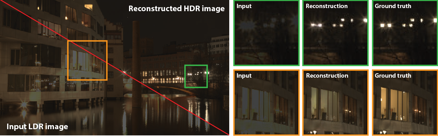 Figure 1 for HDR image reconstruction from a single exposure using deep CNNs