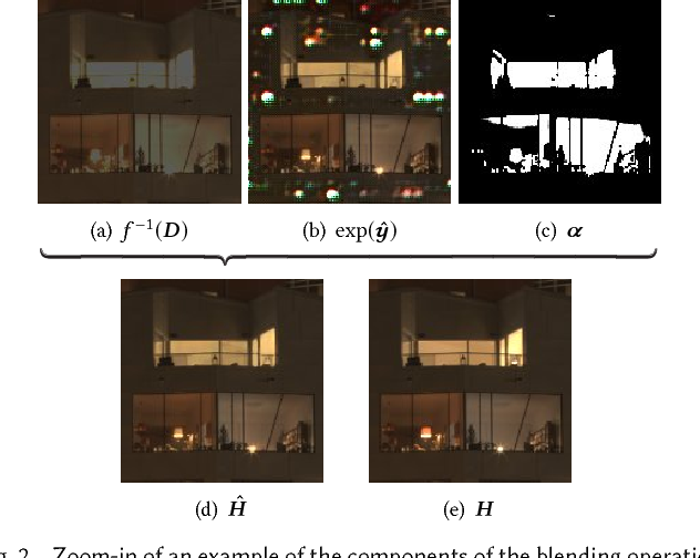 Figure 2 from HDR image reconstruction from a single exposure using