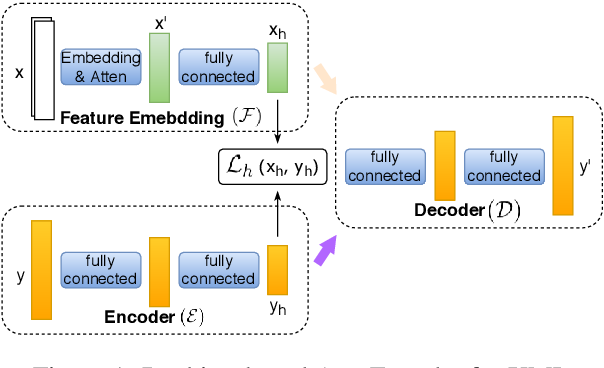 Figure 1 for Ranking-Based Autoencoder for Extreme Multi-label Classification