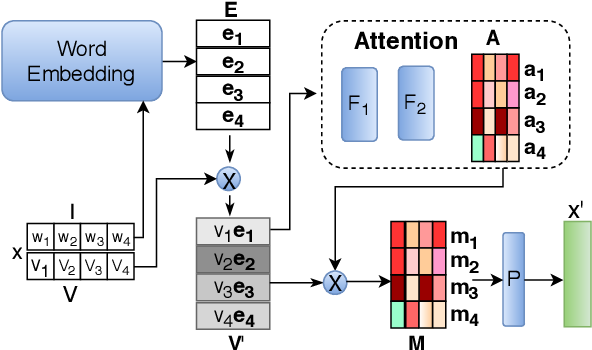 Figure 3 for Ranking-Based Autoencoder for Extreme Multi-label Classification