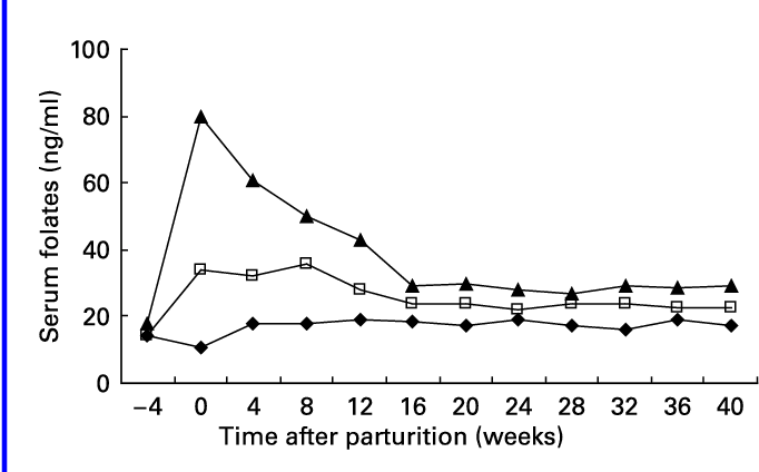 Serum folate concentration of cows fed different daily folic acid  supplements (
