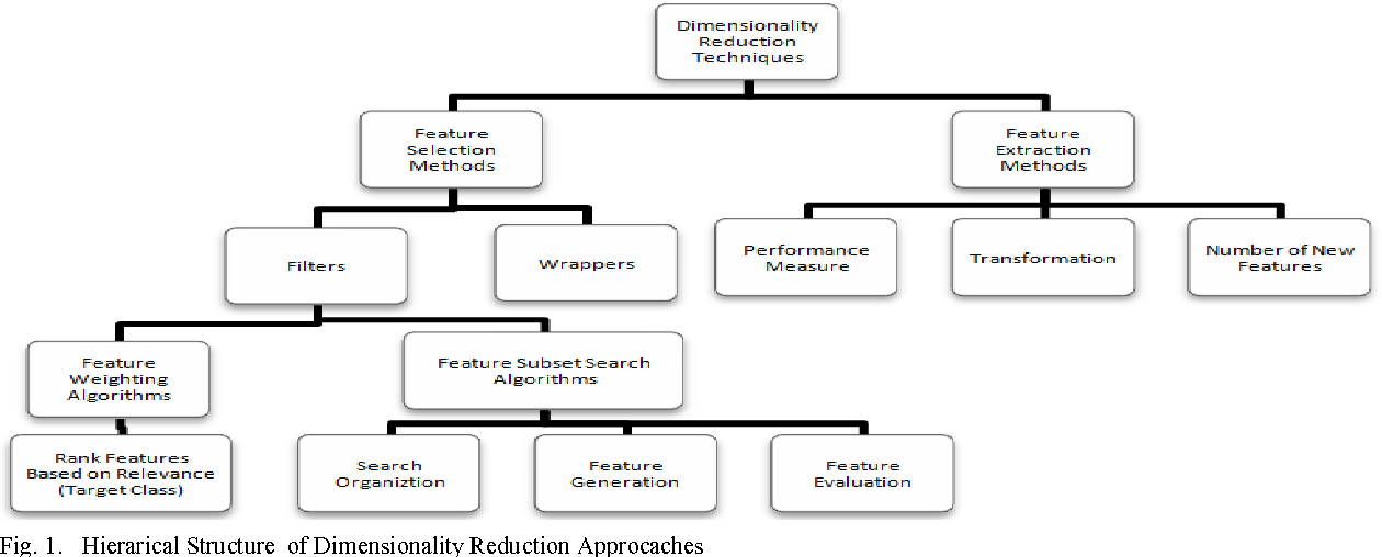 Figure 1 from A survey of feature selection and feature extraction