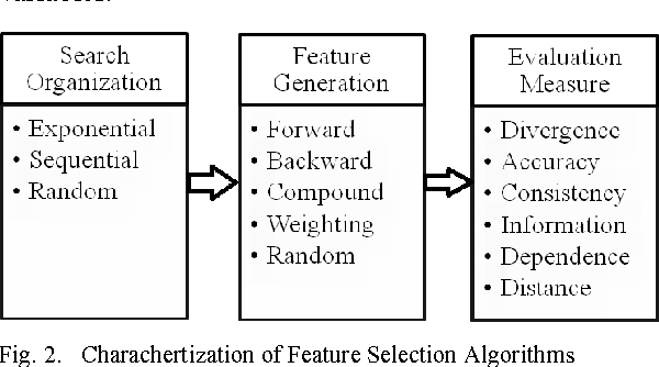 Figure 2 from A survey of feature selection and feature extraction