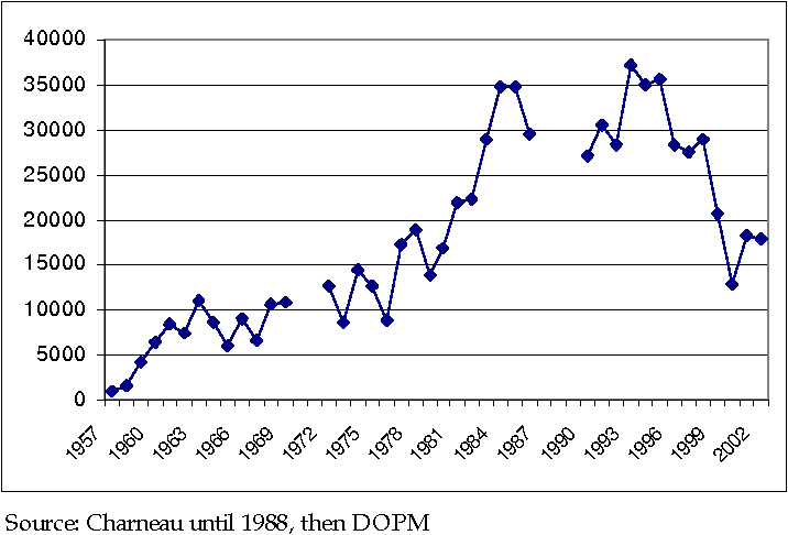 Figure 4: Evolution of tuna purchases by Dakar canneries