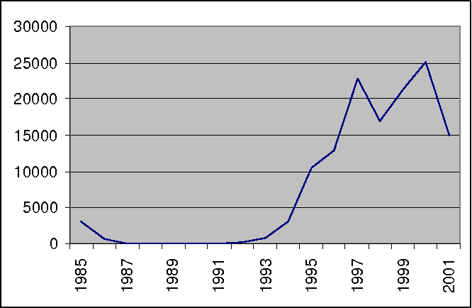 Figure 5: Evolution of canned tuna production in Ghana
