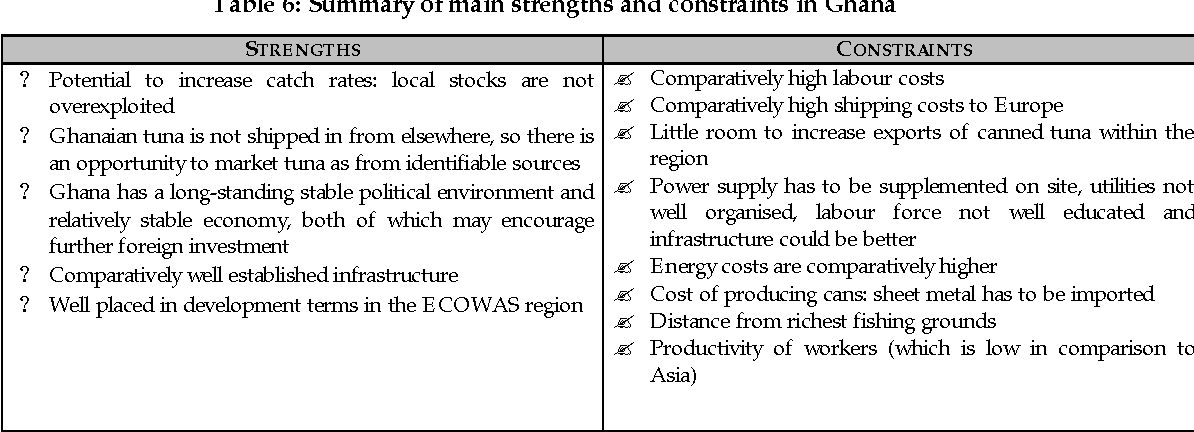 Table 6: Summary of main strengths and constraints in Ghana