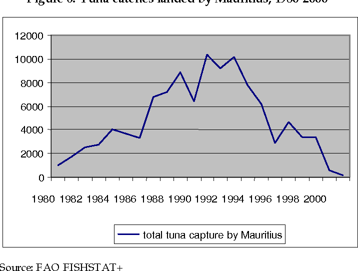 Figure 6: Tuna catches landed by Mauritius, 1980-2000