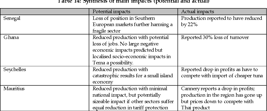 Table 14: Synthesis of main impacts (potential and actual)