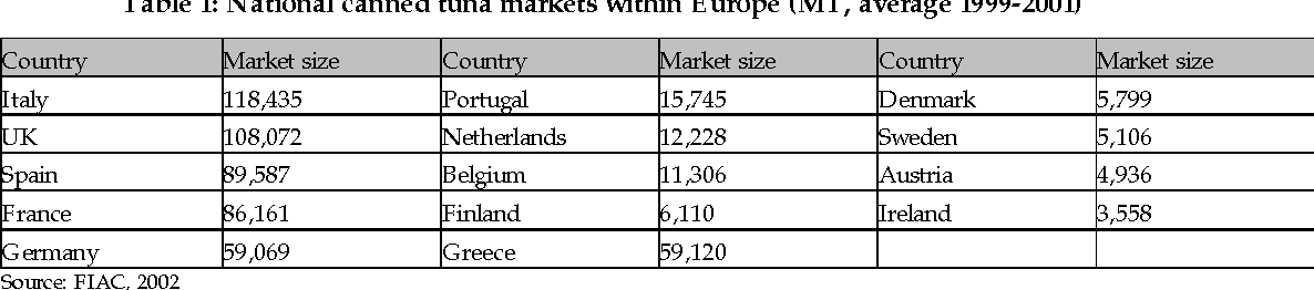 Table 1: National canned tuna markets within Europe (MT, average 1999-2001)