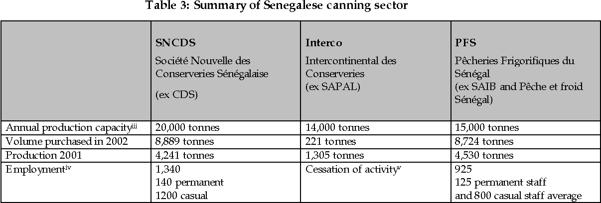 Table 3: Summary of Senegalese canning sector