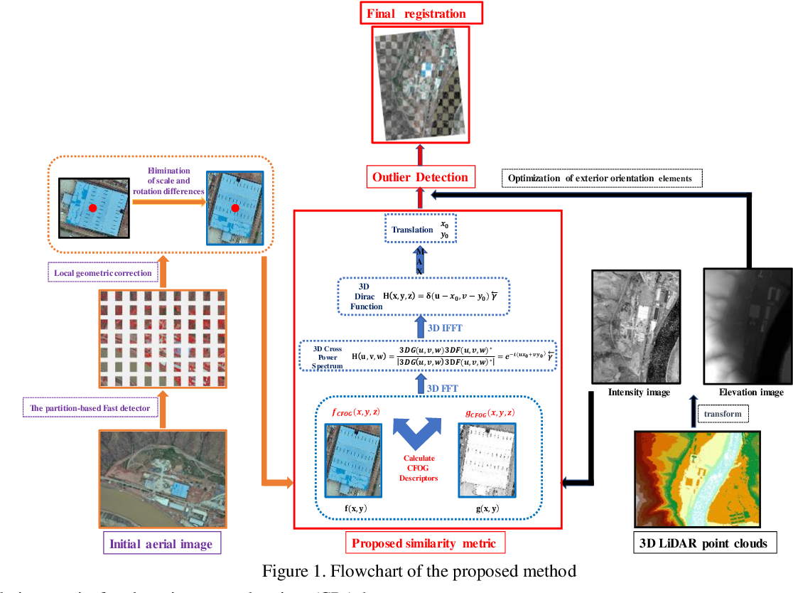 Figure 1 for Fast and Robust Registration of Aerial Images and LiDAR data Based on Structrual Features and 3D Phase Correlation