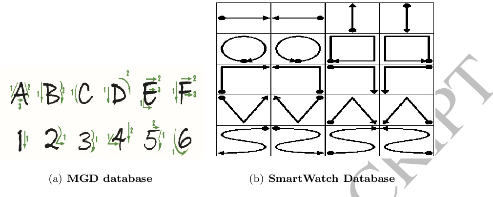 Figure 4 for Deep Fisher Discriminant Learning for Mobile Hand Gesture Recognition