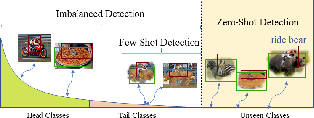 Figure 1 for Detecting Human-Object Interaction via Fabricated Compositional Learning