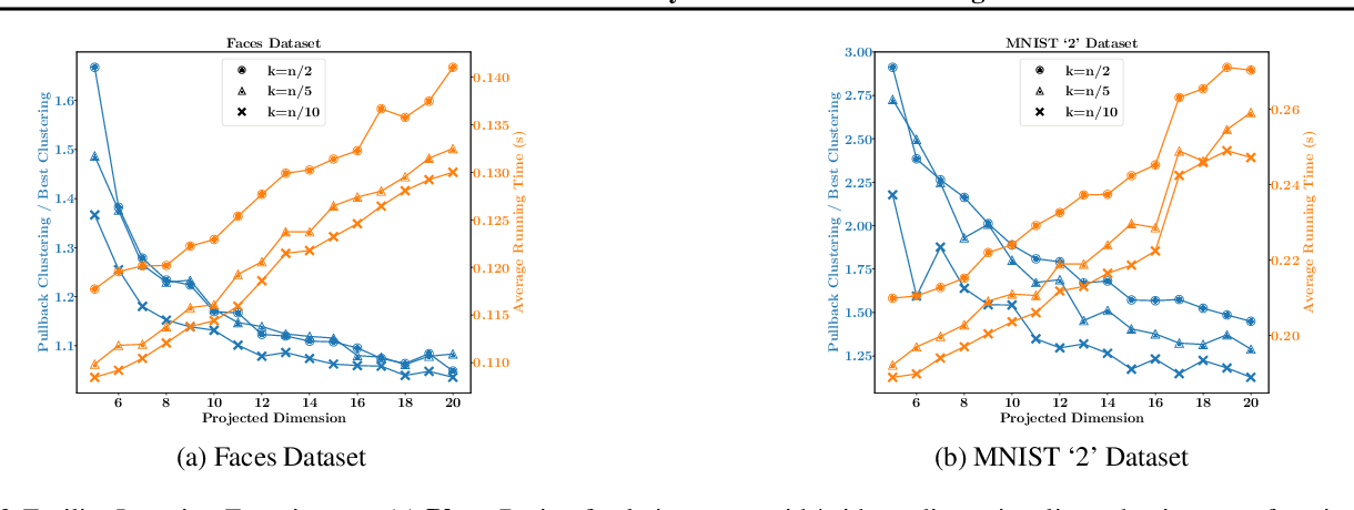Figure 3 for Randomized Dimensionality Reduction for Facility Location and Single-Linkage Clustering