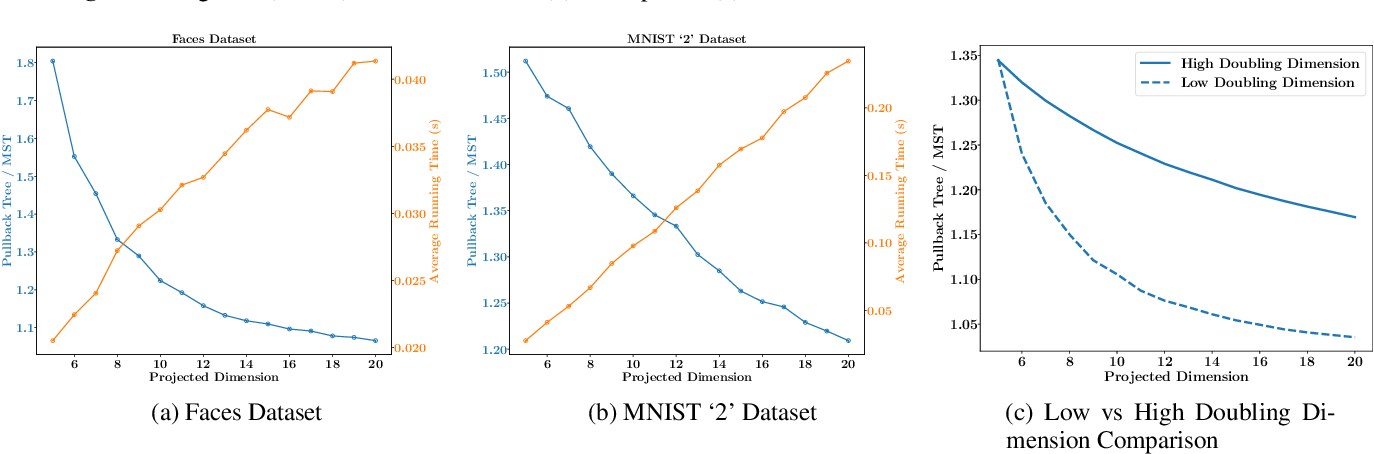 Figure 4 for Randomized Dimensionality Reduction for Facility Location and Single-Linkage Clustering