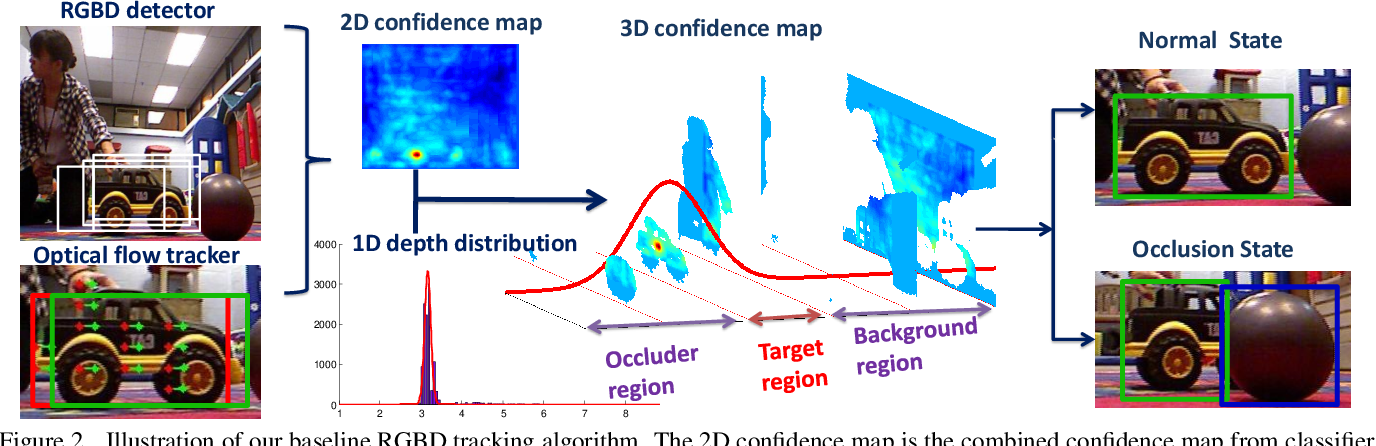 Figure 3 for Tracking Revisited using RGBD Camera: Baseline and Benchmark