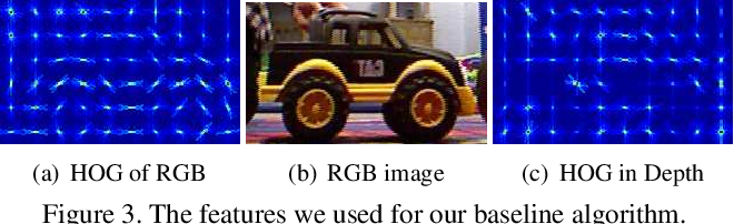 Figure 4 for Tracking Revisited using RGBD Camera: Baseline and Benchmark