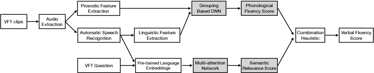 Figure 3 for Dolphin: A Verbal Fluency Evaluation System for Elementary Education