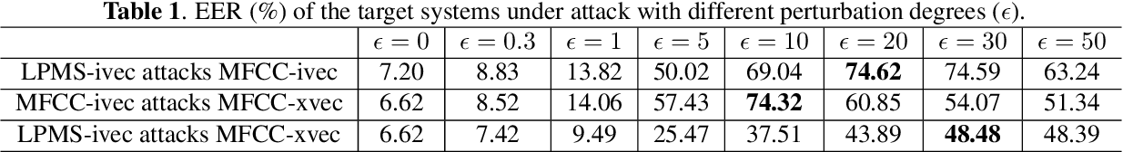 Figure 2 for Adversarial Attacks on GMM i-vector based Speaker Verification Systems