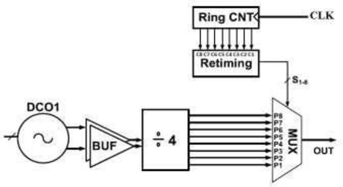 Fig. 3 Transmission gate cicuit