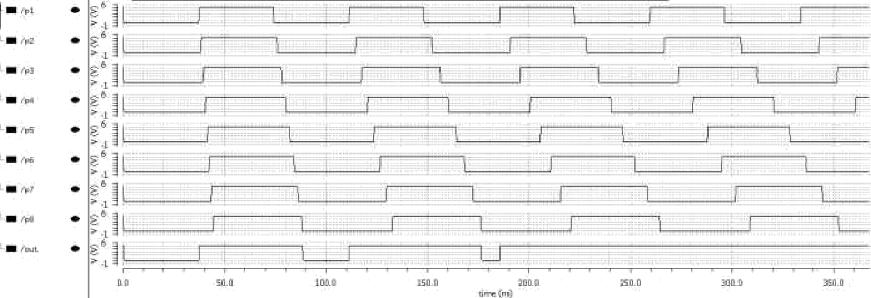 Fig. 10. OR gate circuit transient analysis waveform