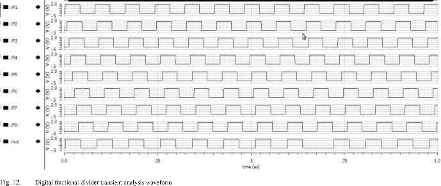 Fig. 12. Digital fractional divider transient analysis waveform