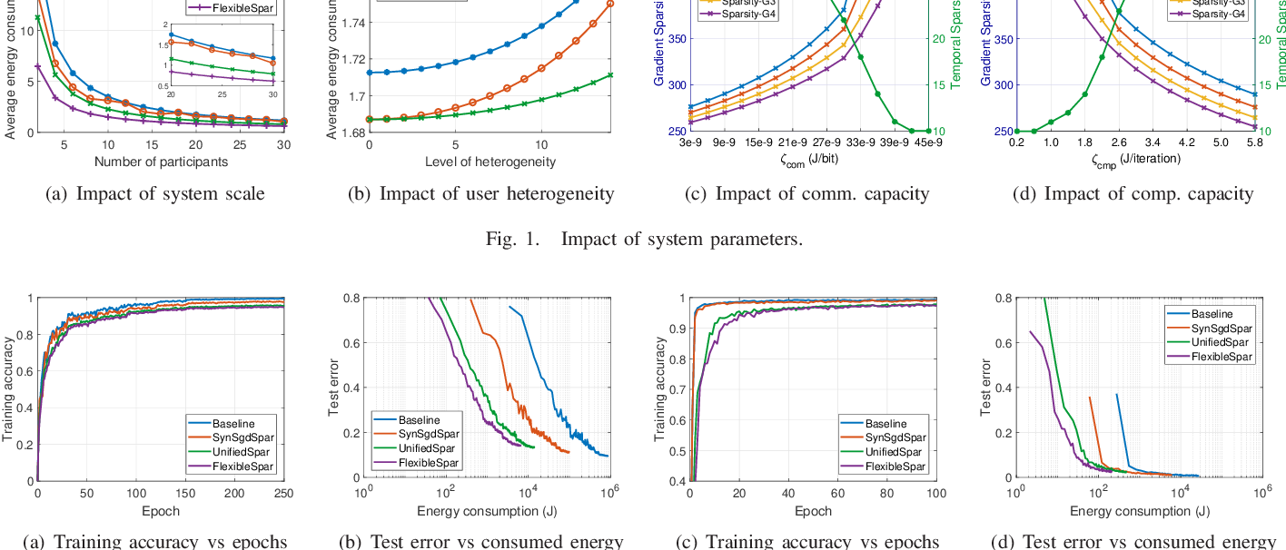 Figure 1 for To Talk or to Work: Flexible Communication Compression for Energy Efficient Federated Learning over Heterogeneous Mobile Edge Devices