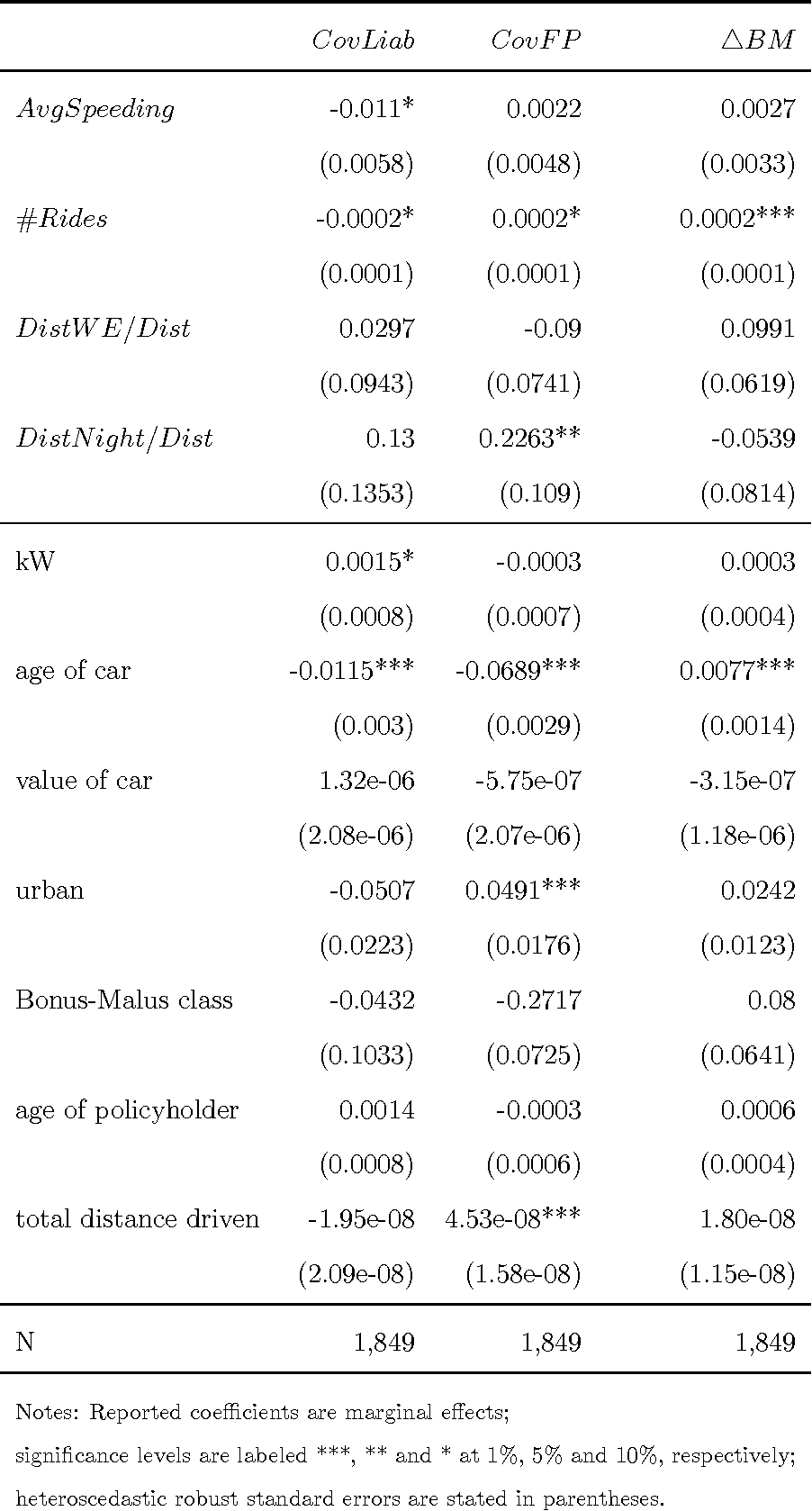Asymmetric Information in Automobile Insurance: Evidence from ...