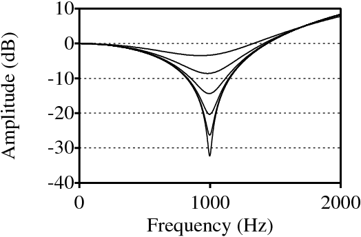 Figure 2: Example of frequency responses of formant/antiformant pairs.