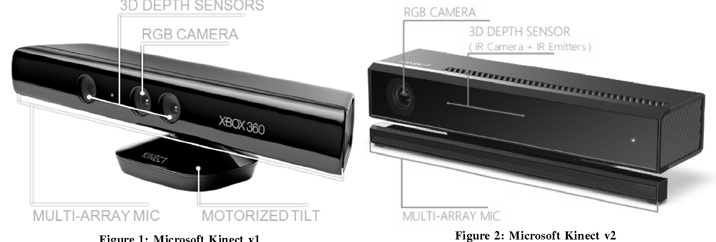 Figure 1 from Microsoft Kinect in Gesture Recognition : A Short