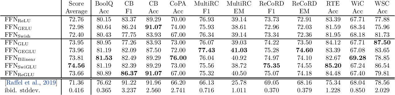 Figure 2 for GLU Variants Improve Transformer