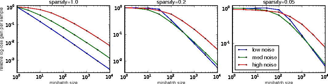 Figure 1 for Adaptive learning rates and parallelization for stochastic, sparse, non-smooth gradients