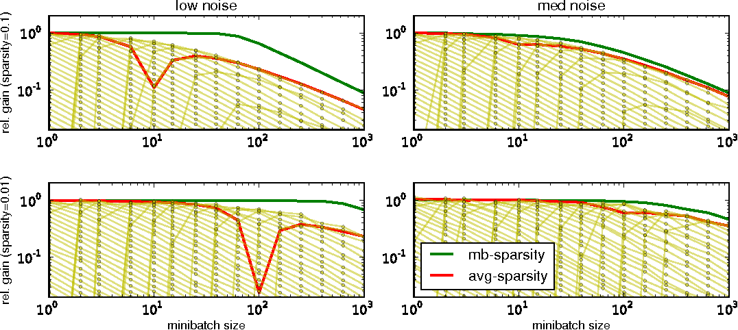 Figure 2 for Adaptive learning rates and parallelization for stochastic, sparse, non-smooth gradients