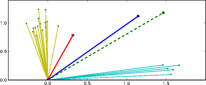 Figure 3 for Adaptive learning rates and parallelization for stochastic, sparse, non-smooth gradients