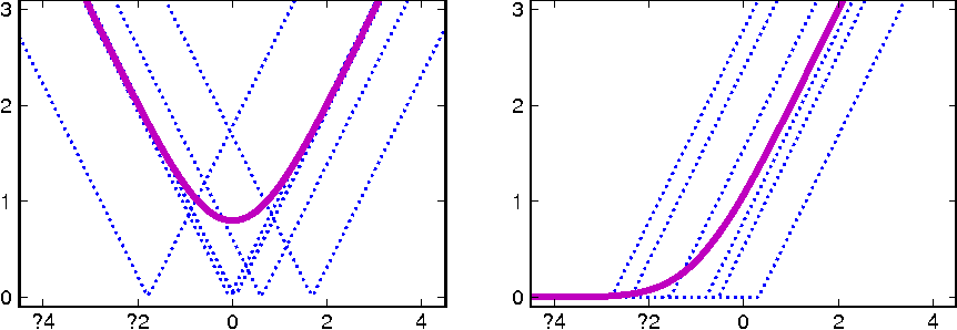 Figure 4 for Adaptive learning rates and parallelization for stochastic, sparse, non-smooth gradients